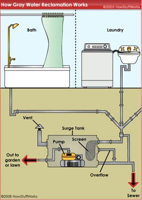 em wiring diagrams graywater reclamation coyote gulch  graywater reclamation coyote gulch
