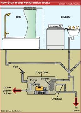 graywatersystem