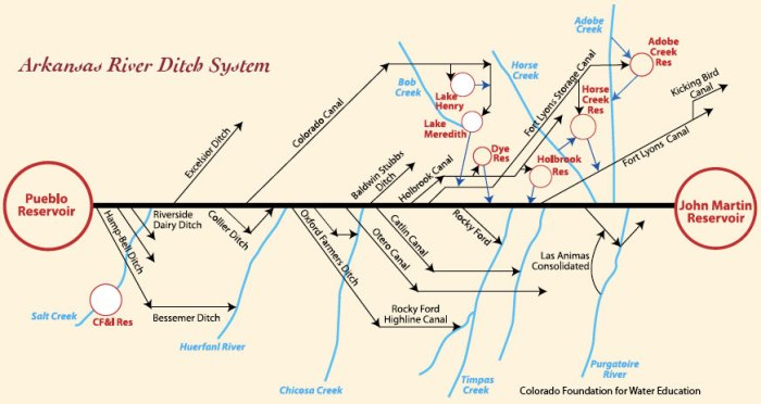 Straight line diagram of the Lower Arkansas Valley ditches via Headwaters