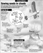 Cloud-seeding graphic via Science Matters