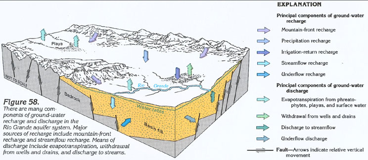 Aquifer    Diagram    For Kids