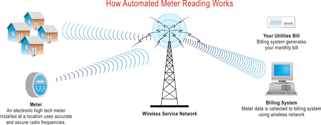 Wireless meter reading explained