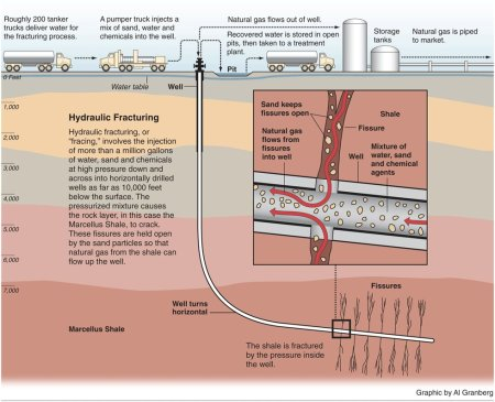 Directional drilling and hydraulic fracturing graphic via Al Granberg