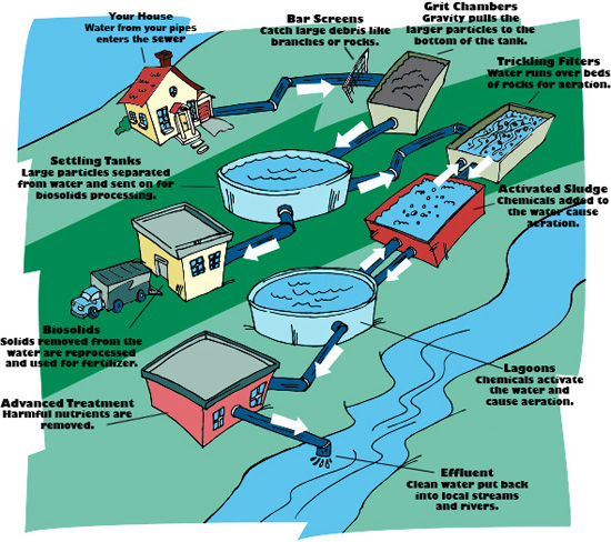 Wastewater Treatment Process