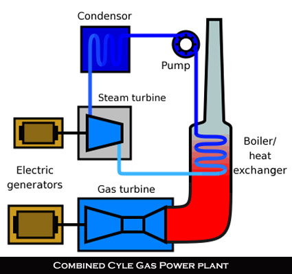 Energy policy — natural gas electrical generation: Black Hills ...