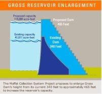 Gross Dam enlargement concept graphic via Denver Water