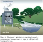 Typical stream gaging station via the USGS