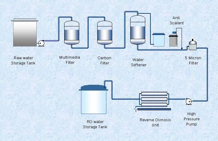 schematic reverse osmosis plant