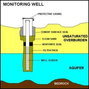 Groundwater monitoring well