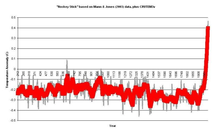 Hockey Stick based on Mann & Jones 2003
