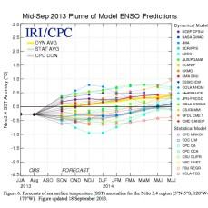 ENSO Model plume September 2013