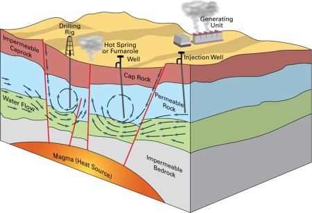 Geothermal Electrical Generation concept -- via the British Geological Survey