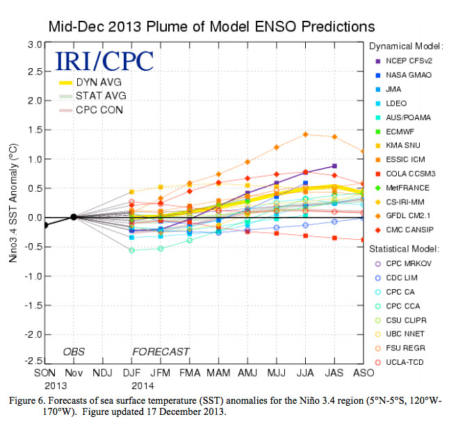 Forecasts of sea surface temperature (SST) anomalies for the Niño 3.4 region, December 17, 2013 via the Climate Prediction Center