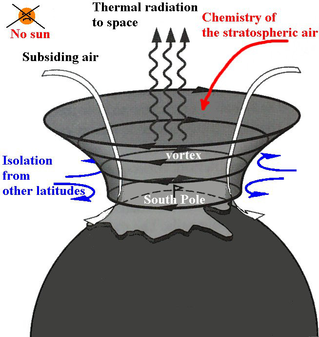 Polar Vortex graphic via Columbia University