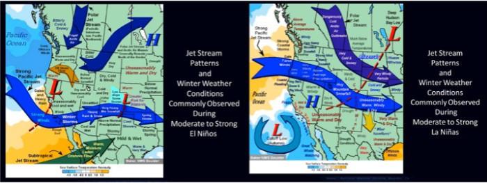 Jet Stream patterns El Nińo /La Nińa via NWS Boulder