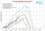 Gunnison Basin High/Low graph February 20, 2014 via the NRCS