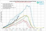Laramie and North Platte Basin High/Low graph February 20, 2014 via the NRCS