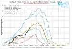 San Miguel/Dolores/Animas/San Juan Basin High/Low graph February 20, 2014 via the NRCS