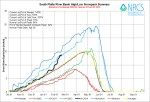 South Platte Basin High/Low graph February 20, 2014 via the NRCS