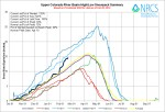 Upper Colorado River Basin High/Low graph February 20, 2014 via the NRCS