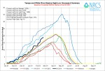 Yampa/White Basin High/Low graph February 20, 2014 via the NRCS