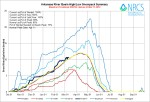 Arkansas River Basin High/Low graph March 11, 2014 via the NRCS