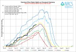 Gunnison River Basin High/Low graph March 19, 2014 via the NRCS
