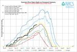 Gunnison River Basin High/Low graph March 19, 2014 via the NRCS