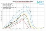 Gunnison River Basin High/Low graph via the NRCS