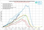 Laramie/North Platte Basin High/Low graph March 4, 2014 via the NRCS