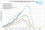 Laramie and North Platte River Basin High/Low graph March 19, 2014 via the NRCS