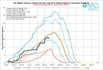 San Miguel/Dolores/Animas/San Juan Basin High/Low graph March 18, 2014 via the NRCS