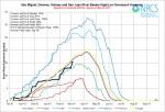 San Miguel/Dolores/Animas/San Juan Basin High/Low graph via the NRCS