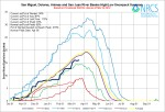 San Miguel, Dolores, Animas, San Juan Basin High/Low graph March 19, 2014 via the NRCS