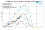 San Miguel, Dolores, Animas, San Juan Basin High/Low graph March 19, 2014 via the NRCS