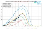 San Miguel/Dolores/Animas/San Juan Basin High/Low March 11, 2014 via the NRCS