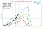 South Platte Basin High/Low graph March 6, 2014 via the NRCS