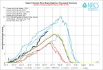 Upper Colorado River Basin High/Low graph March 14, 2014 via the NRCS