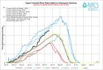Upper Colorado River Basin High/Low graph March 19, 2014 via the NRCS