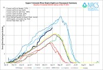 Upper Colorado River Basin High/Low graph March 31, 2014 via the NRCS