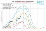 Upper Rio Grande River Basin High/Low March 6, 2014 via the NRCS