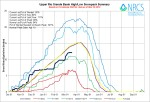 Upper Rio Grande River Basin High/Low graph March 19, 2014 via the NRCS