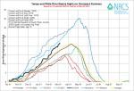 Yampa/White/Green Basin High/Low graph March 6, 2014 via the NRCS