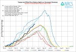 Yampa/White/Green Basin High/Low graph March 11, 2014 via the NRCS