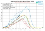 Yampa/White Basin High/Low graph March 4, 2014 via the NRCS