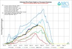 Arkansas River Basin High/Low graph April 8, 2014 via the NRCS