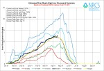 Arkansas River Basin High/Low graph April 17, 2014 via the NRCS
