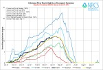 Arkansas River Basin High/Low graph April 1, 2014 via the NRCS