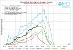 Arkansas River Basin High/Low graph April 3, 2014 via the NRCS