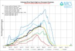 Arkansas River Basin High/Low graph April 15, 2014 via the NRCS